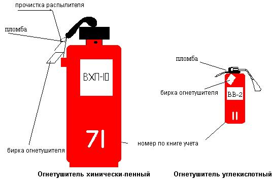 Инструкция по эксплуатации Огнетушителей скачать