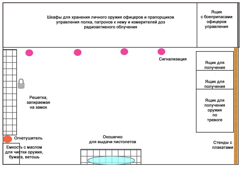 Схема сигнализации для оружейной комнаты